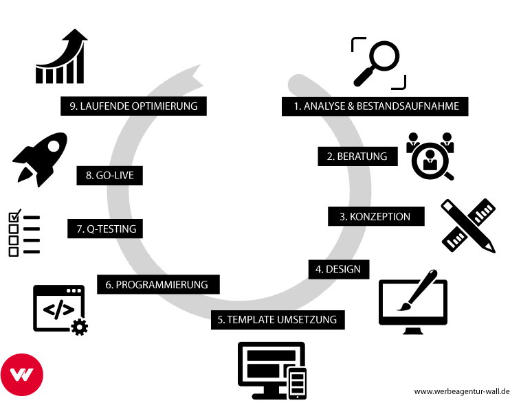Shopware Shop Prozess