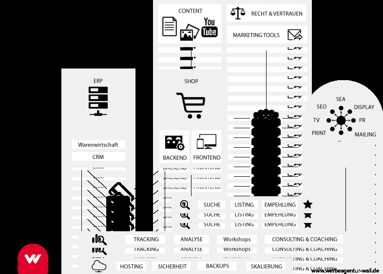 Onlineshop Ablauf mit Shopware